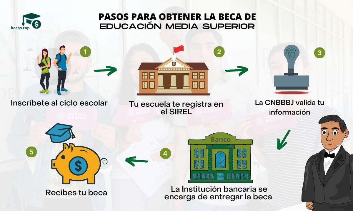 Pasos a seguir para recibir la Beca Benito Juárez