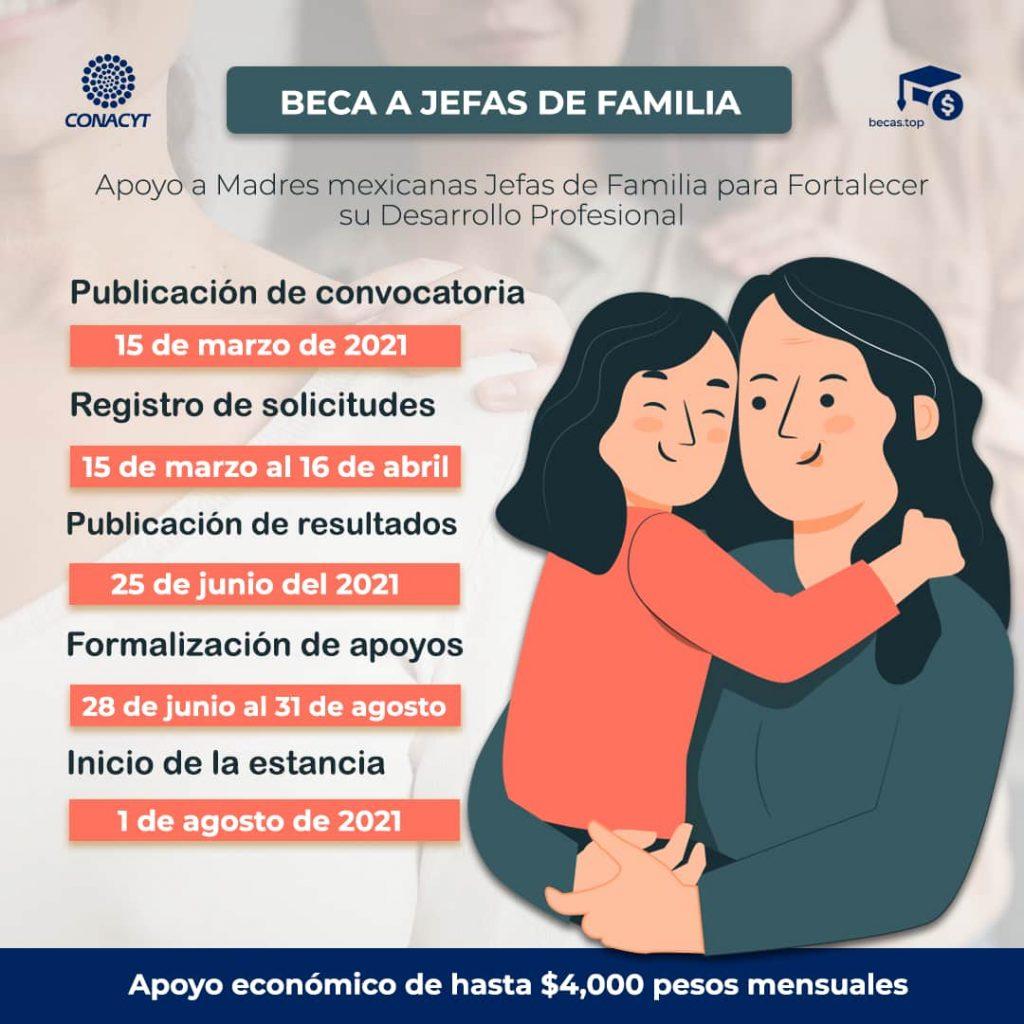 beca conacyt para madres jefas de familia